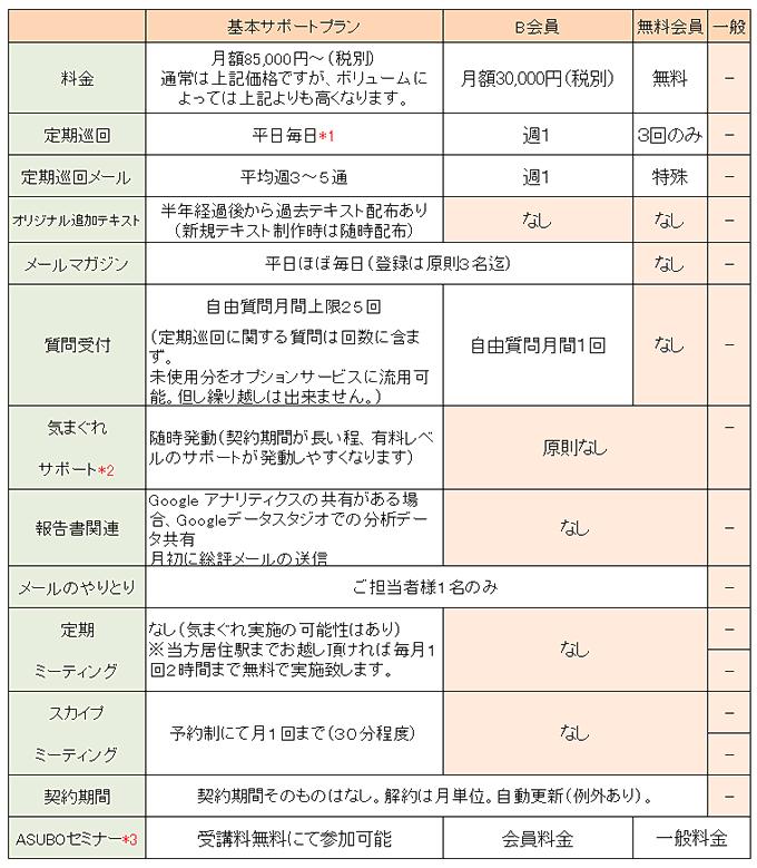 サービス比較20180629~